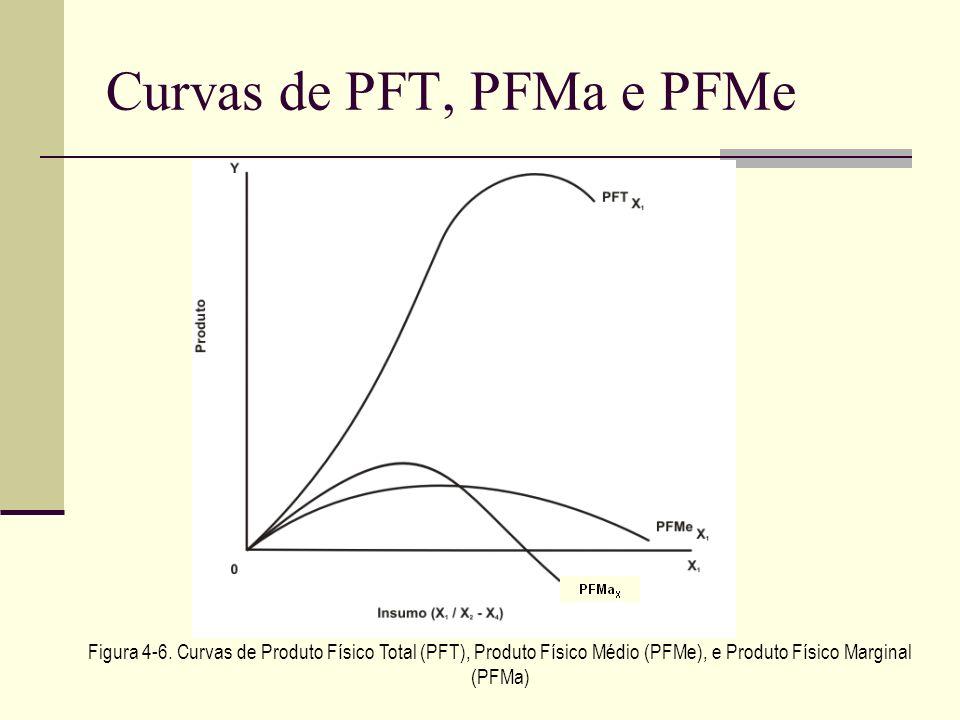 Curvas de PFT, PFMa e PFMe Figura 4-6. Curvas de Produto Físico Total (PFT), Produto Físico Médio (PFMe), e Produto Físico Marginal (PFMa)
