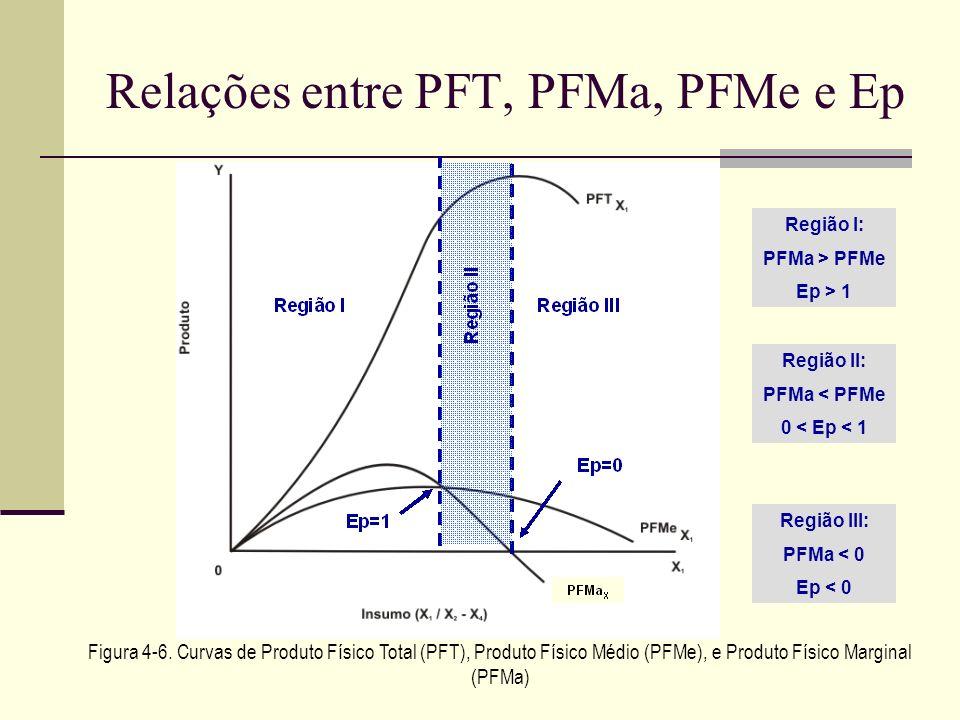 Relações entre PFT, PFMa, PFMe e Ep Figura 4-6. Curvas de Produto Físico Total (PFT), Produto Físico Médio (PFMe), e Produto Físico Marginal (PFMa) Re