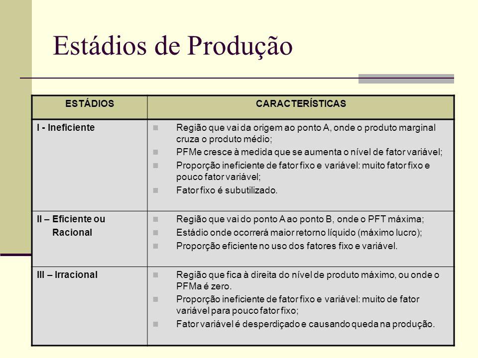Estádios de Produção ESTÁDIOSCARACTERÍSTICAS I - Ineficiente Região que vai da origem ao ponto A, onde o produto marginal cruza o produto médio; PFMe