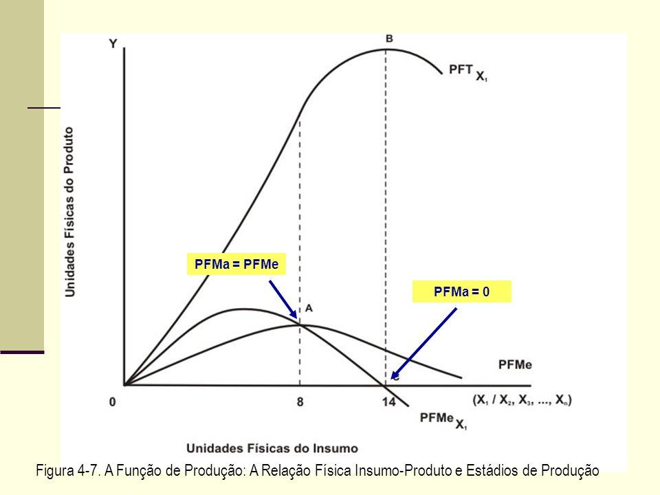 Figura 4-7. A Função de Produção: A Relação Física Insumo-Produto e Estádios de Produção PFMa = PFMe PFMa = 0