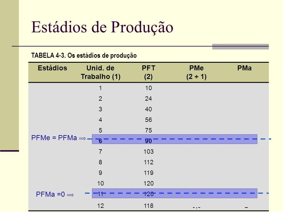 Estádios de Produção TABELA 4-3. Os estádios de produção EstádiosUnid. de Trabalho (1) PFT (2) PMe (2 ÷ 1) PMa Estádio I11010,010 22412,014 34013,316