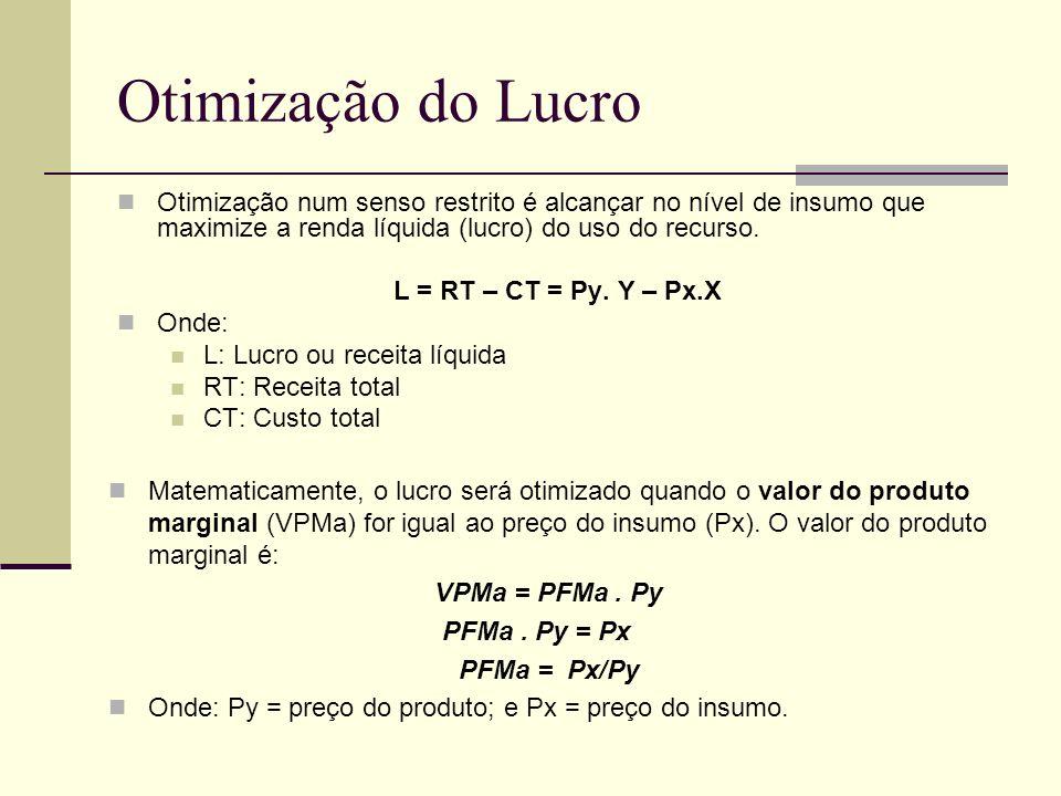 Otimização do Lucro Otimização num senso restrito é alcançar no nível de insumo que maximize a renda líquida (lucro) do uso do recurso. L = RT – CT =