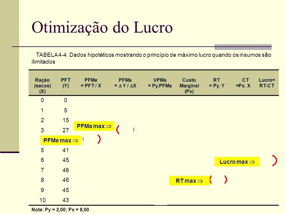 Otimização do Lucro TABELA 4-4. Dados hipotéticos mostrando o princípio de máximo lucro quando os insumos são ilimitados Ração (sacos) (X) PFT (Y) PFM