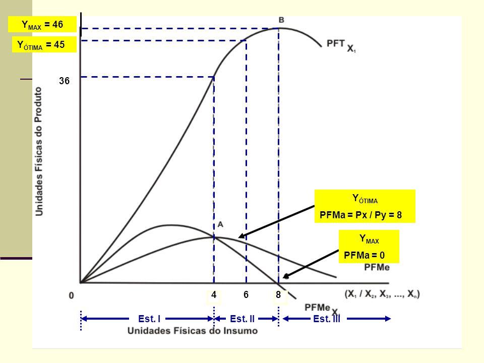 Conclusões 48 Y MAX = 46 6 Y ÓTIMA = 45 Est. IEst. IIEst. III Y ÓTIMA PFMa = Px / Py = 8 Y MAX PFMa = 0 36