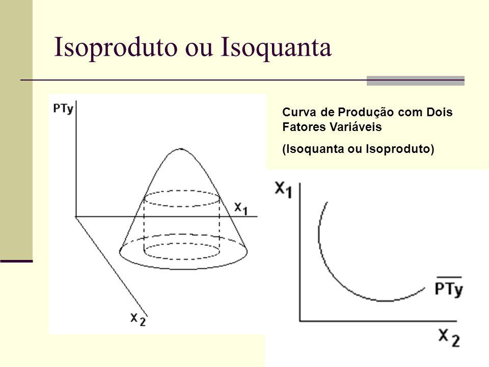 Isoproduto ou Isoquanta Curva de Produção com Dois Fatores Variáveis (Isoquanta ou Isoproduto)