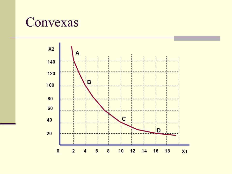 Convexas 246810121416180 20 40 60 80 100 120 140 X2X2 X1X1 A C B D