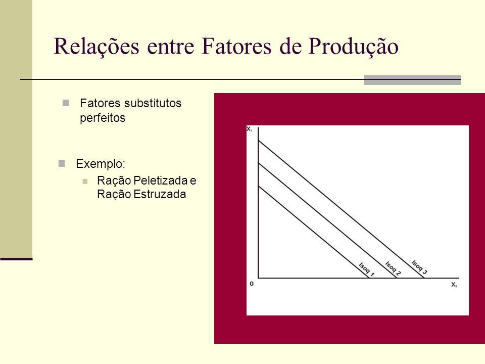 Relações entre Fatores de Produção Fatores substitutos perfeitos Exemplo: Ração Peletizada e Ração Estruzada