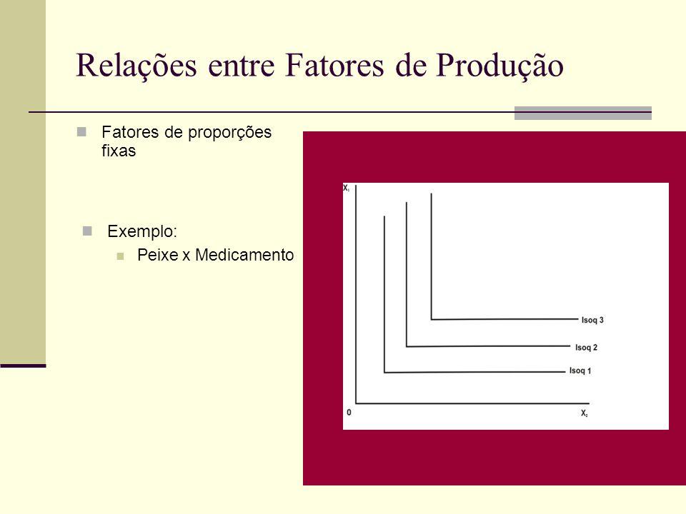 Relações entre Fatores de Produção Fatores de proporções fixas Exemplo: Peixe x Medicamento