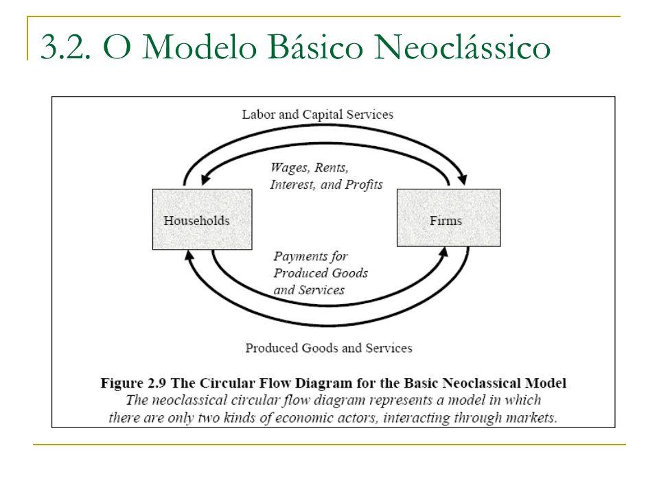 3.2. O Modelo Básico Neoclássico