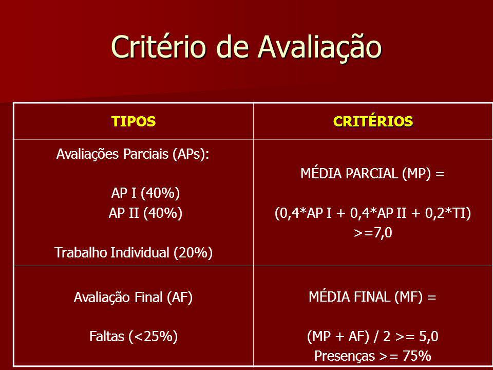Critério de Avaliação TIPOSCRITÉRIOS Avaliações Parciais (APs): AP I (40%) AP II (40%) Trabalho Individual (20%) MÉDIA PARCIAL (MP) = (0,4*AP I + 0,4*AP II + 0,2*TI) >=7,0 Avaliação Final (AF) Faltas (<25%) MÉDIA FINAL (MF) = (MP + AF) / 2 >= 5,0 Presenças >= 75%