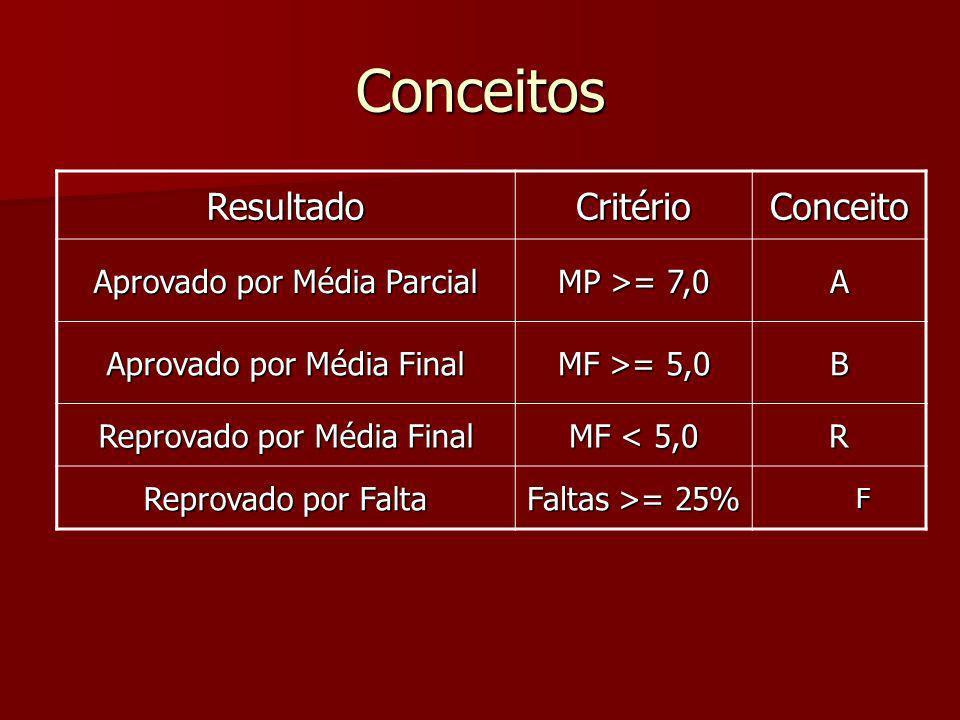 Conceitos ResultadoCritérioConceito Aprovado por Média Parcial MP >= 7,0 A Aprovado por Média Final MF >= 5,0 B Reprovado por Média Final MF < 5,0 R Reprovado por Falta Faltas >= 25% F