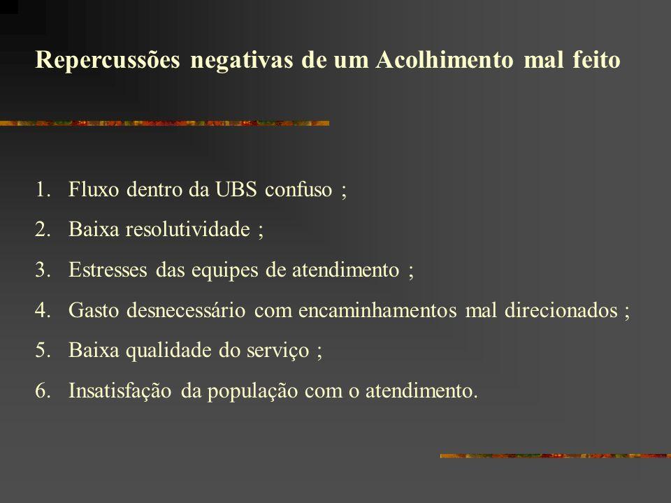 Repercussões negativas de um Acolhimento mal feito 1.Fluxo dentro da UBS confuso ; 2.Baixa resolutividade ; 3.Estresses das equipes de atendimento ; 4
