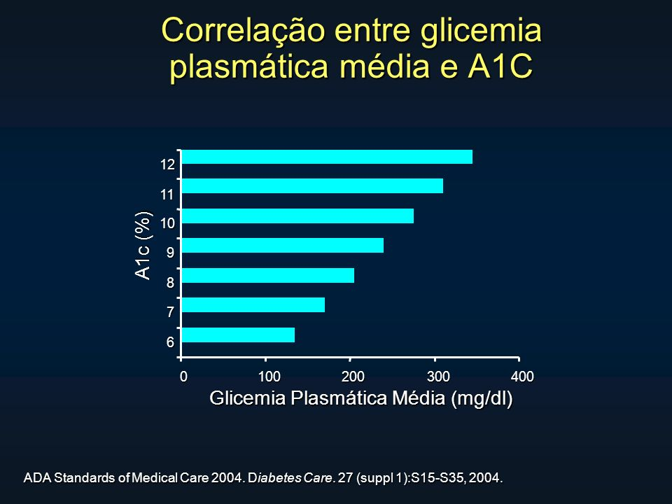 0100200300400 6 7 8 9 10 11 12 A1c (%) Glicemia Plasmática Média (mg/dl) Correlação entre glicemia plasmática média e A1C ADA Standards of Medical Car