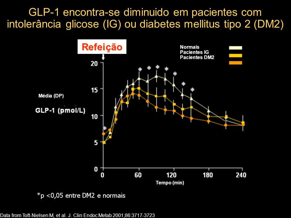 GLP-1 encontra-se diminuido em pacientes com intolerância glicose (IG) ou diabetes mellitus tipo 2 (DM2) Data from Toft-Nielsen M, et al.