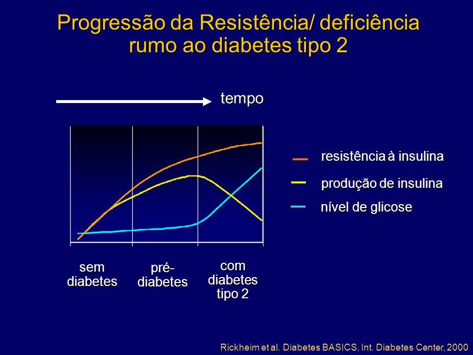 sem diabetes pré- diabetes com diabetes tipo 2 resistência à insulina produção de insulina nível de glicose Progressão da Resistência/ deficiência rumo ao diabetes tipo 2 Rickheim et al.