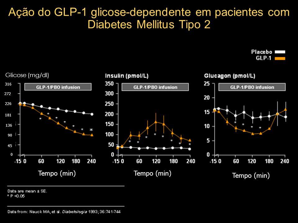 Ação do GLP-1 glicose-dependente em pacientes com Diabetes Mellitus Tipo 2 Tempo (min) Glicose (mg/dl) 0 45 90 136 181 226 272 316