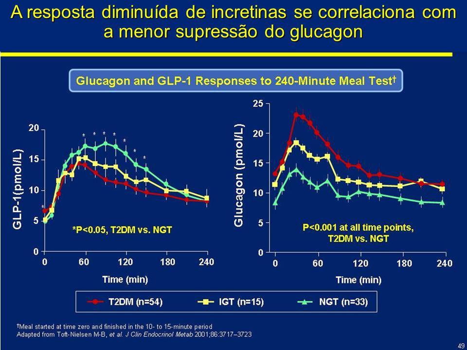 A resposta diminuída de incretinas se correlaciona com a menor supressão do glucagon