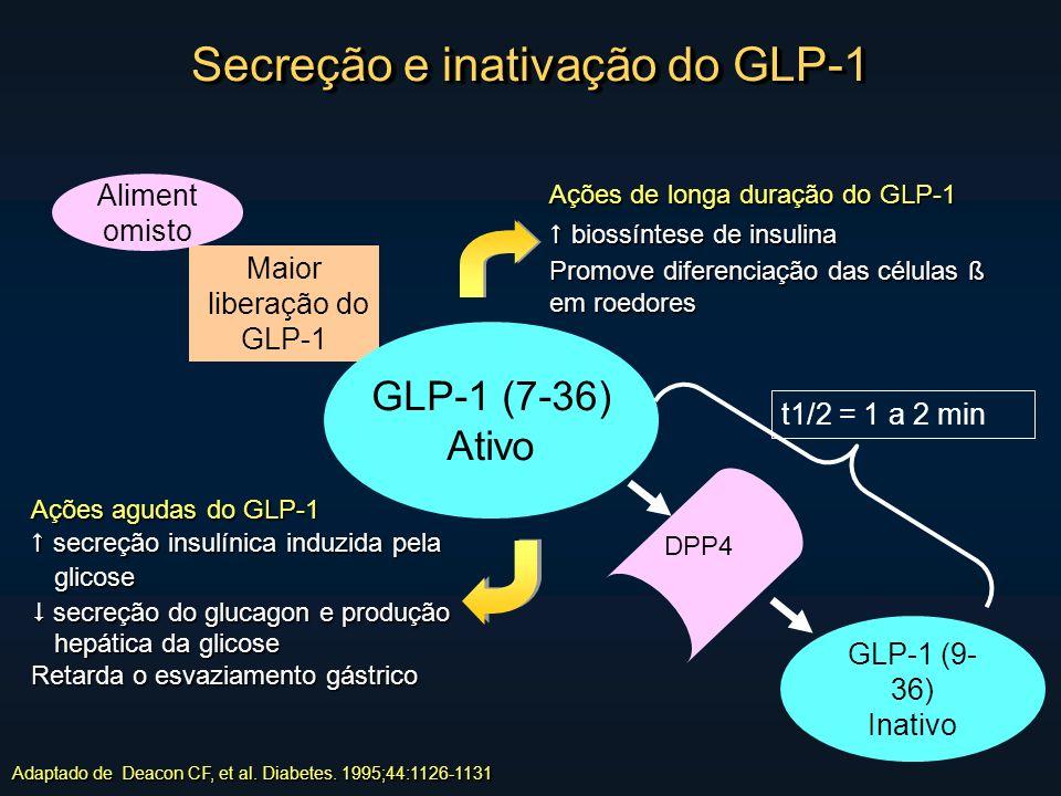 Secreção e inativação do GLP-1 Adaptado de Deacon CF, et al.