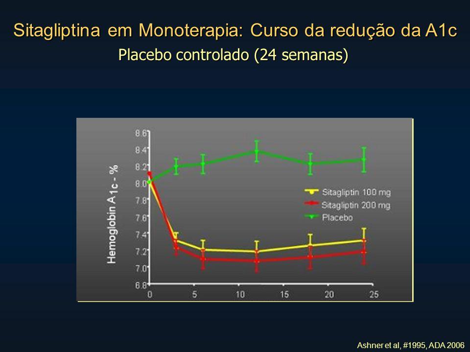 Sitagliptina em Monoterapia: Curso da redução da A1c Placebo controlado (24 semanas) Ashner et al, #1995, ADA 2006