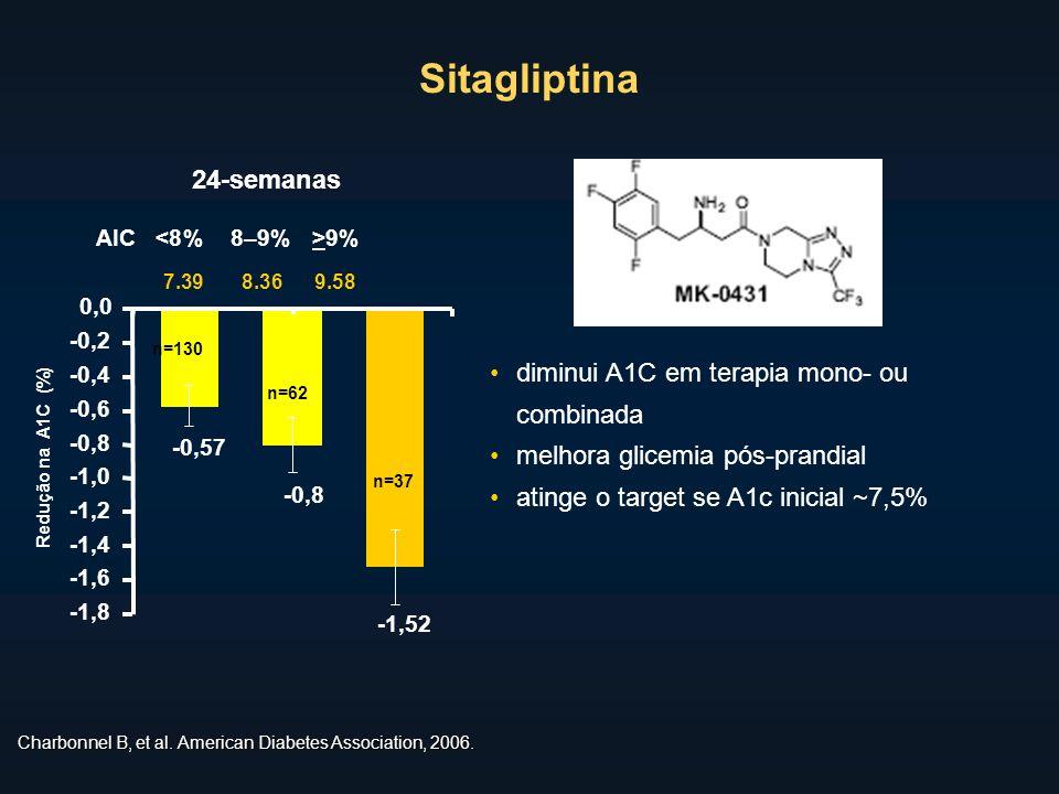Charbonnel B, et al. American Diabetes Association, 2006. diminui A1C em terapia mono- ou combinada melhora glicemia pós-prandial atinge o target se A
