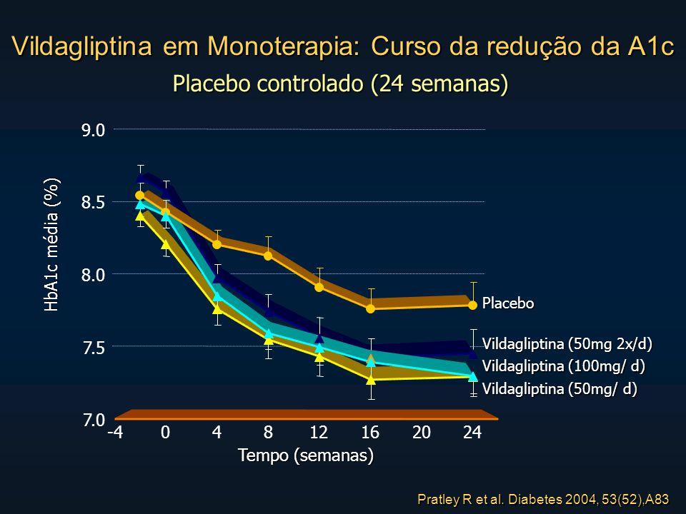 Vildagliptina em Monoterapia: Curso da redução da A1c HbA1c média (%) Placebo controlado (24 semanas) 7.0 7.5 8.0 8.5 9.0 -404812162024 Tempo (semanas) Placebo Vildagliptina (50mg/ d) Vildagliptina (50mg 2x/d) Vildagliptina (100mg/ d) Pratley R et al.