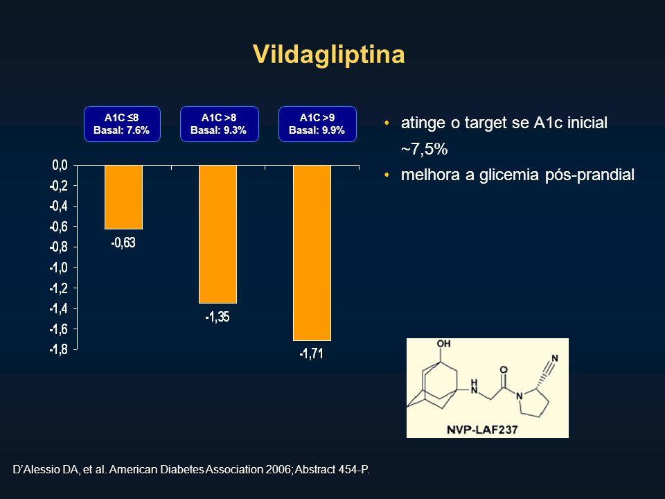 Vildagliptina atinge o target se A1c inicial ~7,5% melhora a glicemia pós-prandial DAlessio DA, et al.
