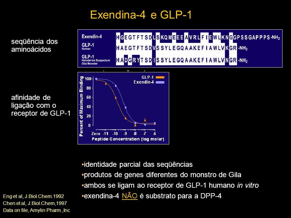 Exendina-4 e GLP-1 seqüência dos aminoácidos afinidade de ligação com o receptor de GLP-1 identidade parcial das seqüências produtos de genes diferentes do monstro de Gila ambos se ligam ao receptor de GLP-1 humano in vitro exendina-4 NÃO é substrato para a DPP-4 Eng et al, J.Biol.Chem.1992 Chen et al, J.Biol.Chem,1997 Data on file, Amylin Pharm.,Inc