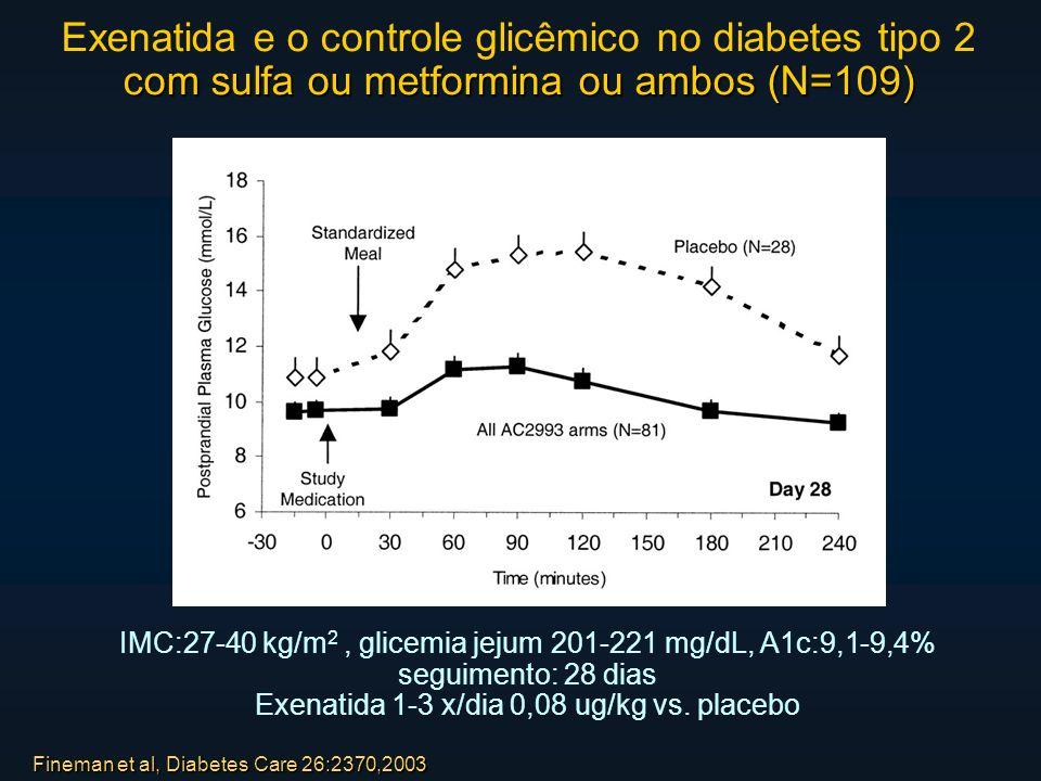 Fineman et al, Diabetes Care 26:2370,2003 com sulfa ou metformina ou ambos (N=109) Exenatida e o controle glicêmico no diabetes tipo 2 com sulfa ou metformina ou ambos (N=109) IMC:27-40 kg/m 2, glicemia jejum 201-221 mg/dL, A1c:9,1-9,4% seguimento: 28 dias Exenatida 1-3 x/dia 0,08 ug/kg vs.