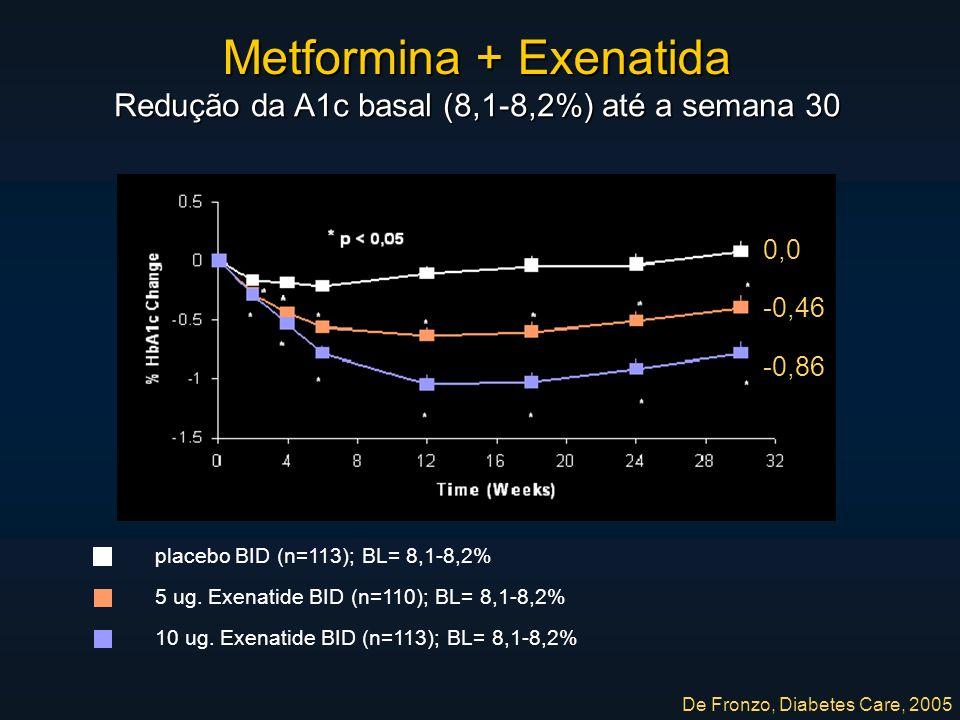 Metformina + Exenatida Redução da A1c basal (8,1-8,2%) até a semana 30 placebo BID (n=113); BL= 8,1-8,2% 5 ug.