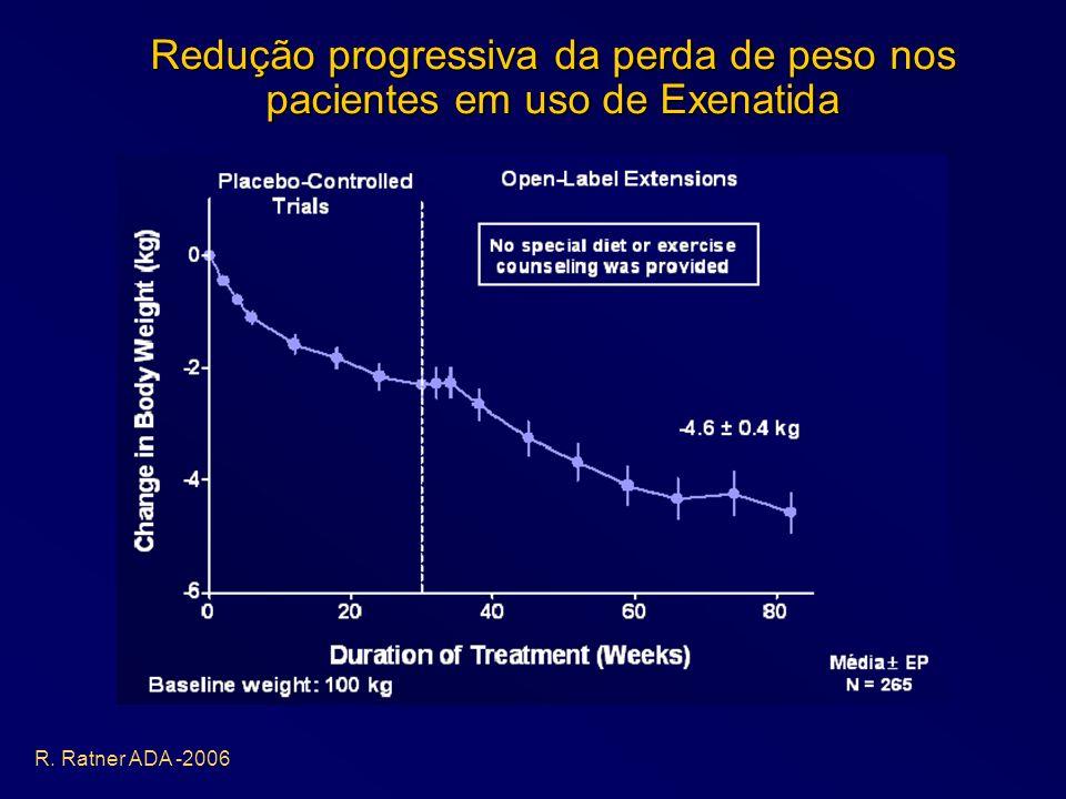 Redução progressiva da perda de peso nos pacientes em uso de Exenatida R. Ratner ADA -2006