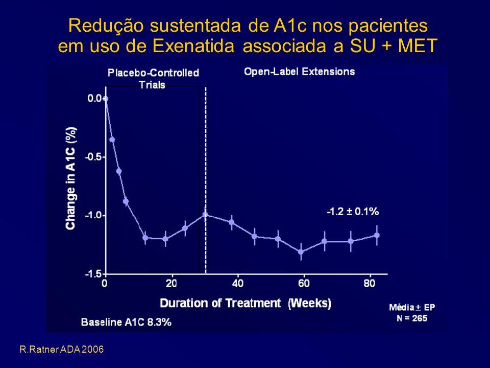 R.Ratner ADA 2006 Redução sustentada de A1c nos pacientes em uso de Exenatida associada a SU + MET
