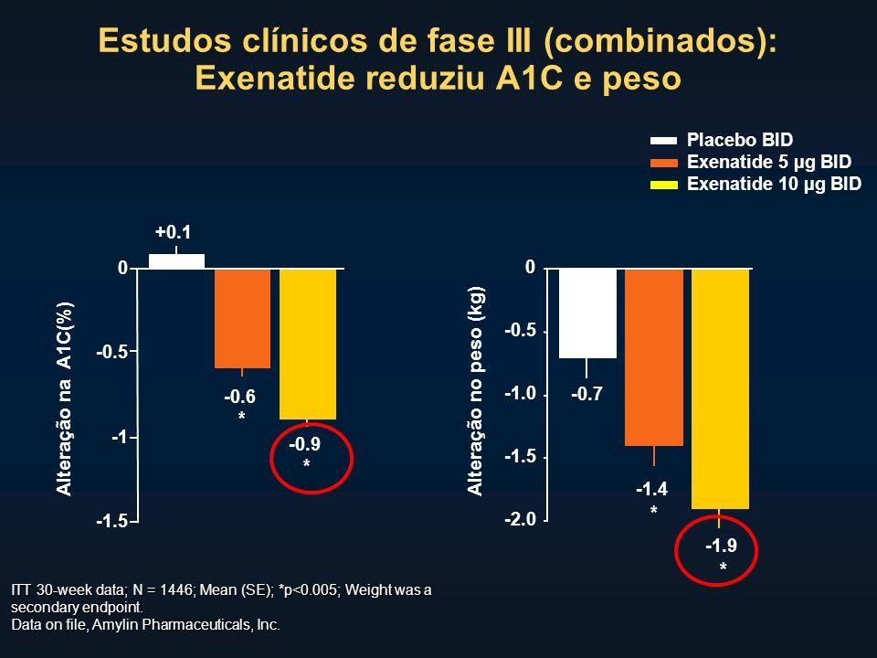 -0.5 -1.5 0 -0.9 * -0.6 * +0.1 -0.7 -1.4 * -1.9 * -2.0 -1.5 -0.5 0 Estudos clínicos de fase III (combinados): Exenatide reduziu A1C e peso ITT 30-week data; N = 1446; Mean (SE); *p<0.005; Weight was a secondary endpoint.