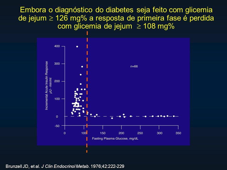 Brunzell JD, et al. J Clin Endocrinol Metab. 1976;42:222-229 Embora o diagnóstico do diabetes seja feito com glicemia de jejum 126 mg% a resposta de p