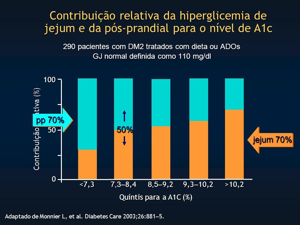 Contribuição relativa da hiperglicemia de jejum e da pós-prandial para o nível de A1c Adaptado de Monnier L, et al.