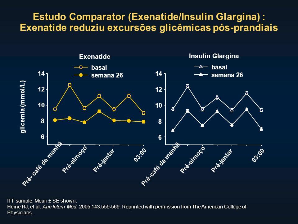 Estudo Comparator (Exenatide/Insulin Glargina) : Exenatide reduziu excursões glicêmicas pós-prandiais glicemia (mmol/L) ITT sample; Mean ± SE shown.