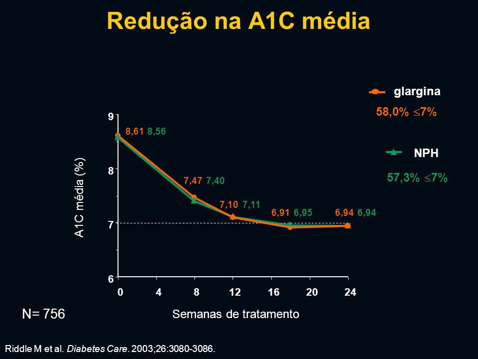 Redução na A1C média 6 7 8 9 04812162024 8,61 7,47 7,10 6,916,94 A1C média (%) 58,0% 7% 8,56 7,40 7,11 6,956,94 Riddle M et al.