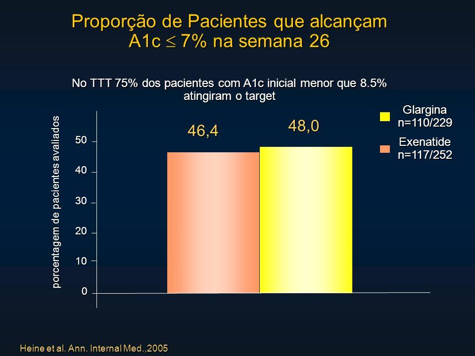 Proporção de Pacientes que alcançam A1c 7% na semana 26 No TTT 75% dos pacientes com A1c inicial menor que 8.5% atingiram o target Glarginan=110/229 Exenatiden=117/252 Heine et al.