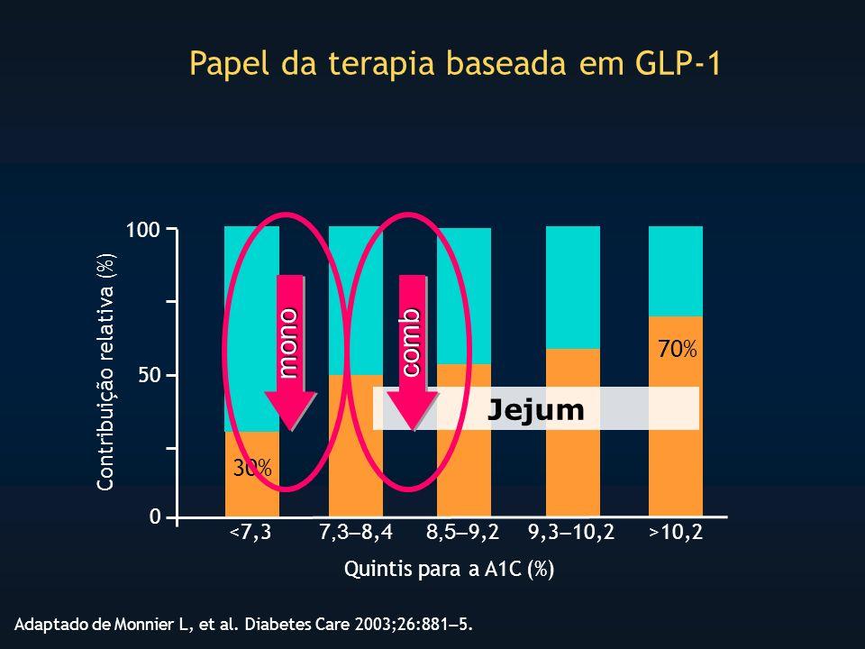 Papel da terapia baseada em GLP-1 Adaptado de Monnier L, et al.