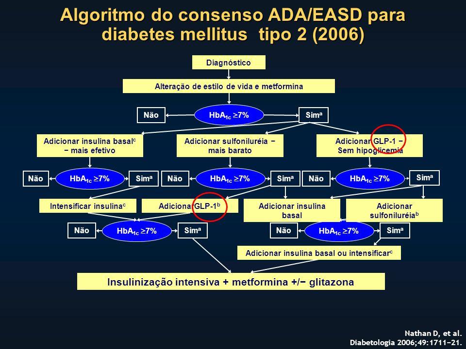Algoritmo do consenso ADA/EASD para diabetes mellitus tipo 2 (2006) Nathan D, et al.