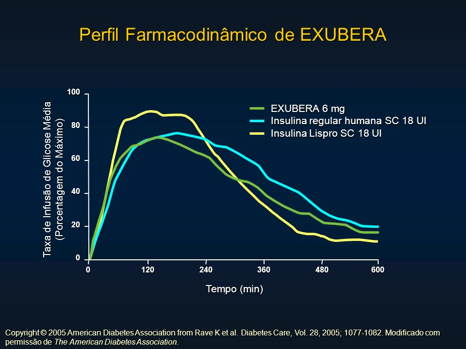 Perfil Farmacodinâmico de EXUBERA 0 20 40 60 80 100 0120240360480600 Taxa de Infusão de Glicose Média (Porcentagem do Máximo) Tempo (min) EXUBERA 6 mg
