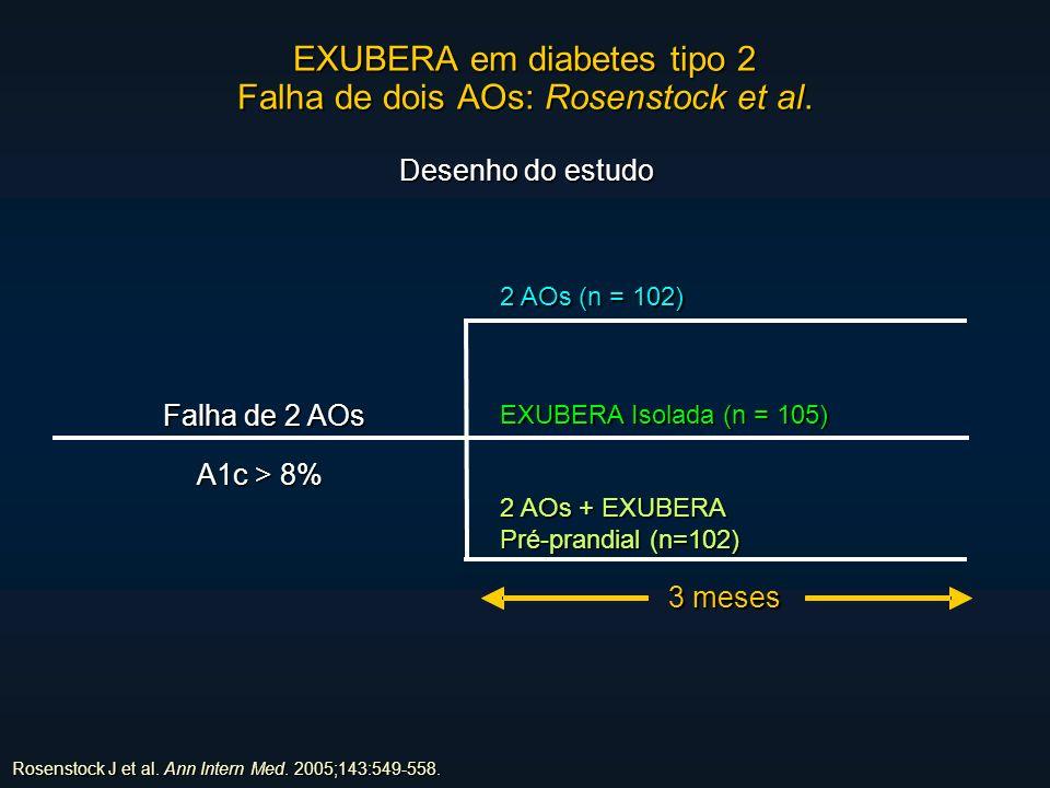 EXUBERA em diabetes tipo 2 Falha de dois AOs: Rosenstock et al.