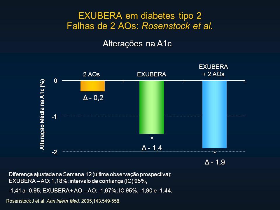 EXUBERA em diabetes tipo 2 Falhas de 2 AOs: Rosenstock et al.