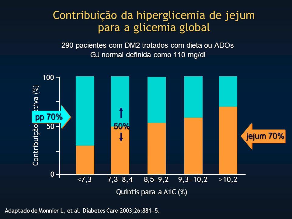 Contribuição da hiperglicemia de jejum para a glicemia global Adaptado de Monnier L, et al.