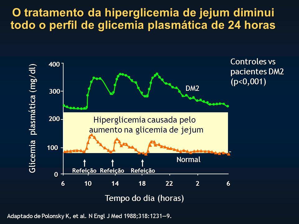 Adaptado de Polonsky K, et al. N Engl J Med 1988;318:12319.