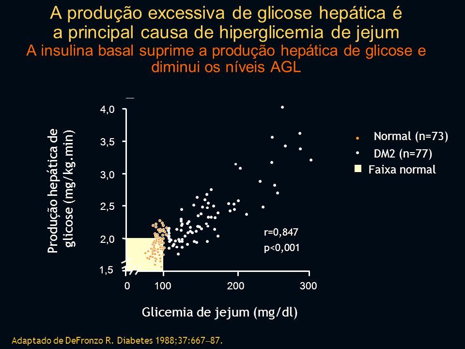 A produção excessiva de glicose hepática é a principal causa de hiperglicemia de jejum A insulina basal suprime a produção hepática de glicose e diminui os níveis AGL Adaptado de DeFronzo R.