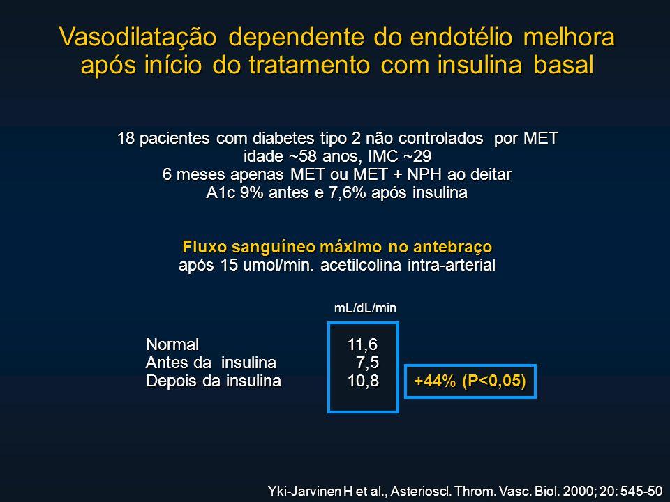 Vasodilatação dependente do endotélio melhora após início do tratamento com insulina basal 18 pacientes com diabetes tipo 2 não controlados por MET idade ~58 anos, IMC ~29 6 meses apenas MET ou MET + NPH ao deitar A1c 9% antes e 7,6% após insulina Fluxo sanguíneo máximo no antebraço após 15 umol/min.
