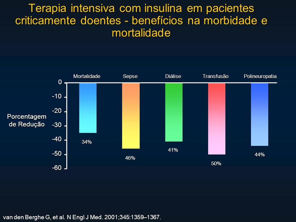 Terapia intensiva com insulina em pacientes criticamente doentes - benefícios na morbidade e mortalidade van den Berghe G, et al.