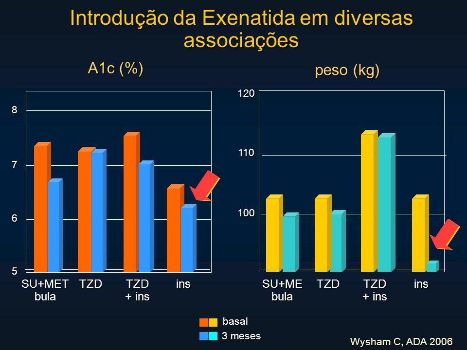 Wysham C, ADA 2006 Introdução da Exenatida em diversas associações A1c (%) basal 3 meses peso (kg) TZD + ins SU+METbulaTZDinsSU+MEbulaTZDTZD ins 100 1101205 6 7 8