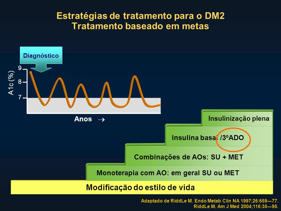Adaptado de RiddLe M. Endo Metab Clin NA 1997;26:65977.