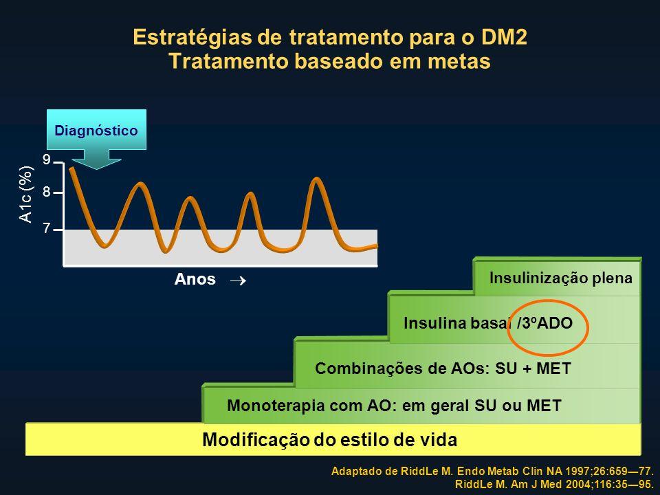 Adaptado de RiddLe M. Endo Metab Clin NA 1997;26:65977. RiddLe M. Am J Med 2004;116:3595. Estratégias de tratamento para o DM2 Tratamento baseado em m